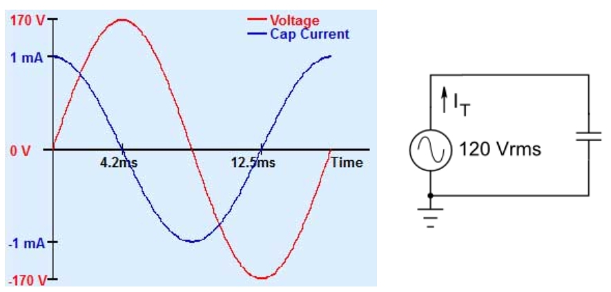 A graph of the Voltage and Capacitive Current for 120 Vrms/60 Hz driving 15.6nF of capacitance.