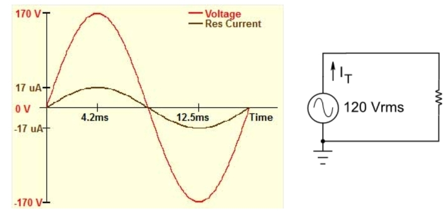 A graph of the Voltage and the Resistive Current for 120 Vrms/60 Hz driving 10 Mohms