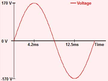 how the voltage changes over time for a 120 Vrms/60 Hz source